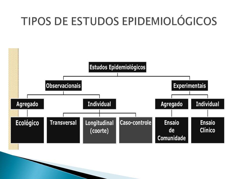 Desvantagens: Não permitem estabelecer relação temporal entre exposição e efeito Doentes com evolução rápida, cura ou morte Pouco úteis se o evento é raro Participação baixa > viés de seleção