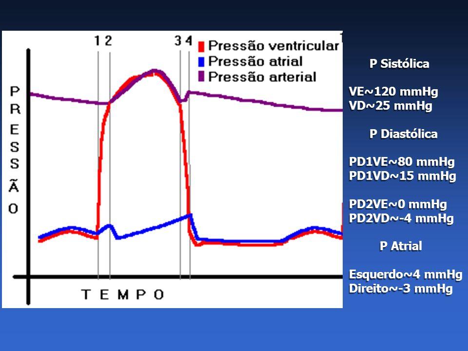 P Sistólica VE~120 mmHg VD~25 mmHg P Diastólica PD1VE~80 mmHg PD1VD~15 mmHg PD2VE~0 mmHg PD2VD~-4 mmHg P Atrial Esquerdo~4 mmHg Direito~-3 mmHg P Sist