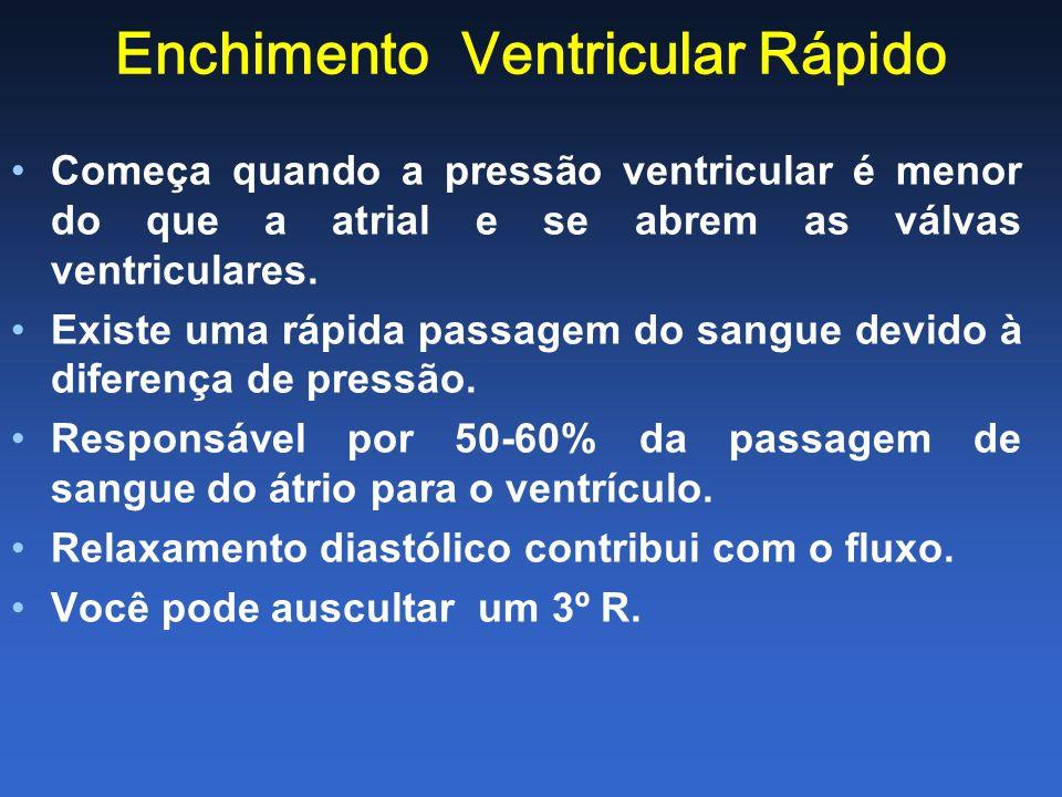 Enchimento Ventricular Rápido Começa quando a pressão ventricular é menor do que a atrial e se abrem as válvas ventriculares. Existe uma rápida passag
