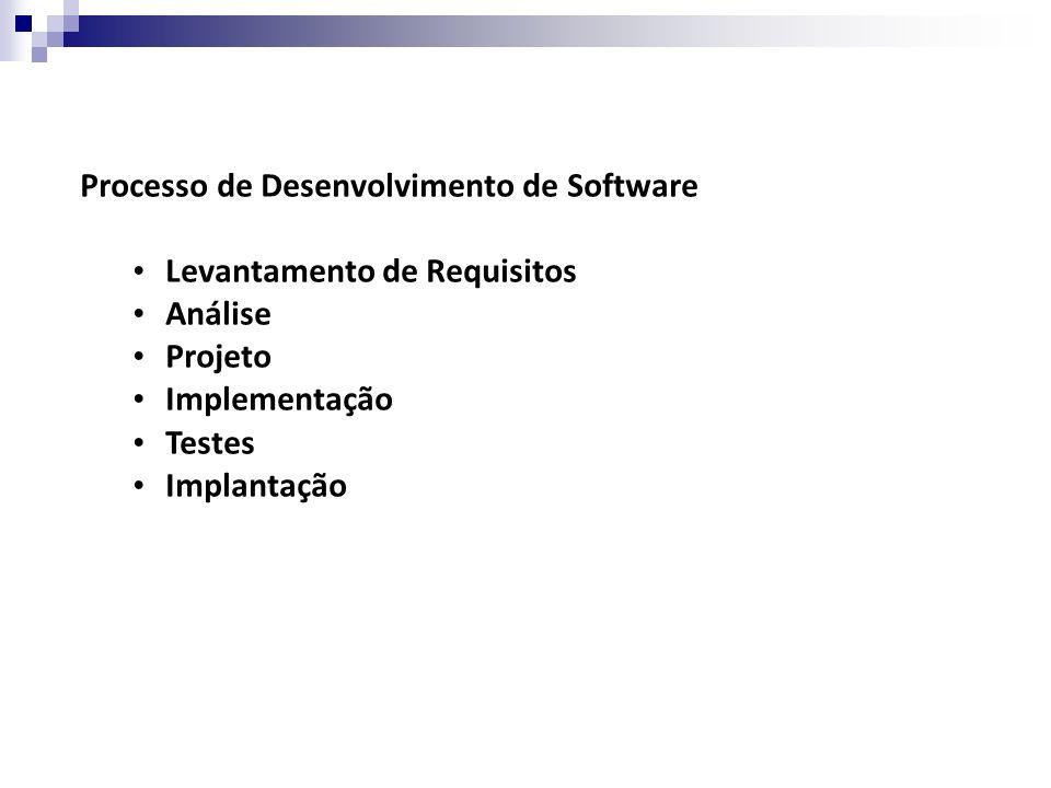 Processo de Desenvolvimento de Software Levantamento de Requisitos Análise Projeto Implementação Testes Implantação