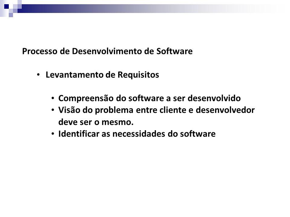 Processo de Desenvolvimento de Software Levantamento de Requisitos Compreensão do software a ser desenvolvido Visão do problema entre cliente e desenvolvedor deve ser o mesmo.
