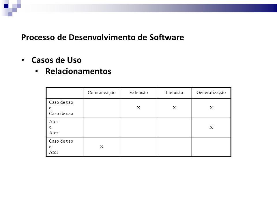 Processo de Desenvolvimento de Software Casos de Uso Relacionamentos ComunicaçãoExtensãoInclusãoGeneralização Caso de uso e Caso de uso XXX Ator e Ator X Caso de uso e Ator X