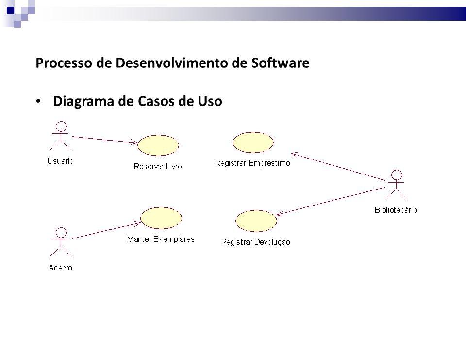 Processo de Desenvolvimento de Software Diagrama de Casos de Uso