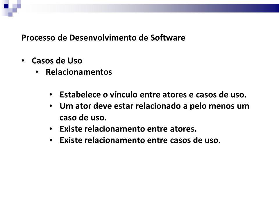 Processo de Desenvolvimento de Software Casos de Uso Relacionamentos Estabelece o vínculo entre atores e casos de uso.
