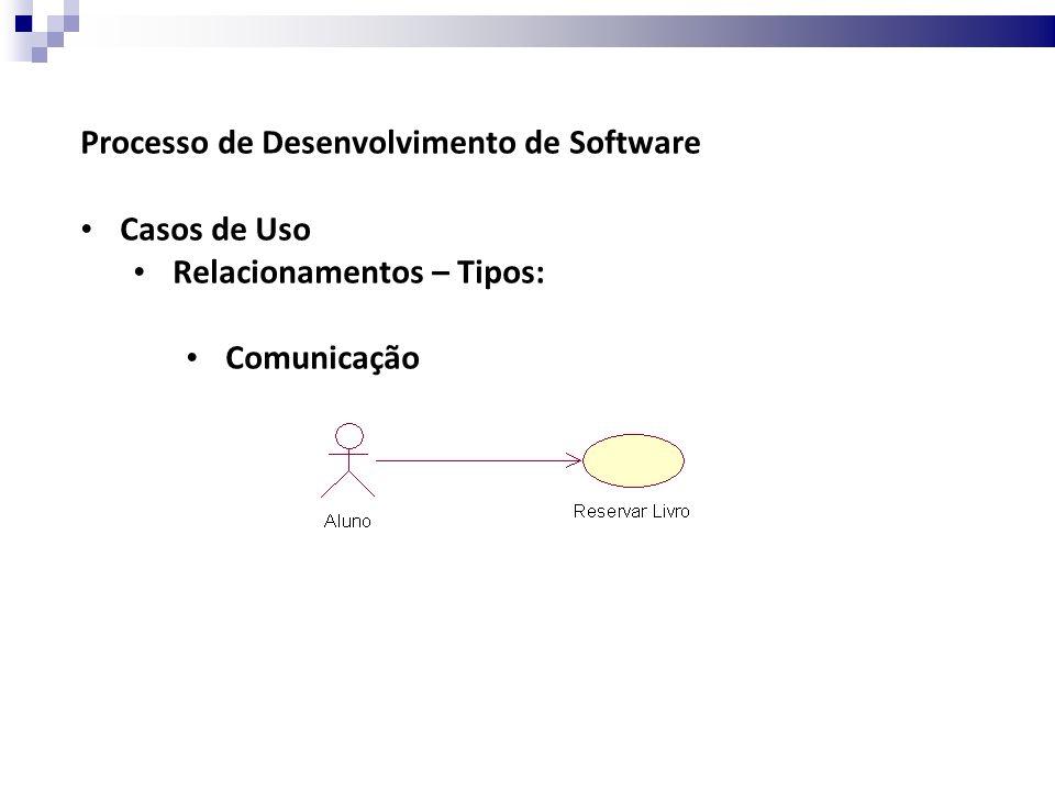 Processo de Desenvolvimento de Software Casos de Uso Relacionamentos – Tipos: Comunicação