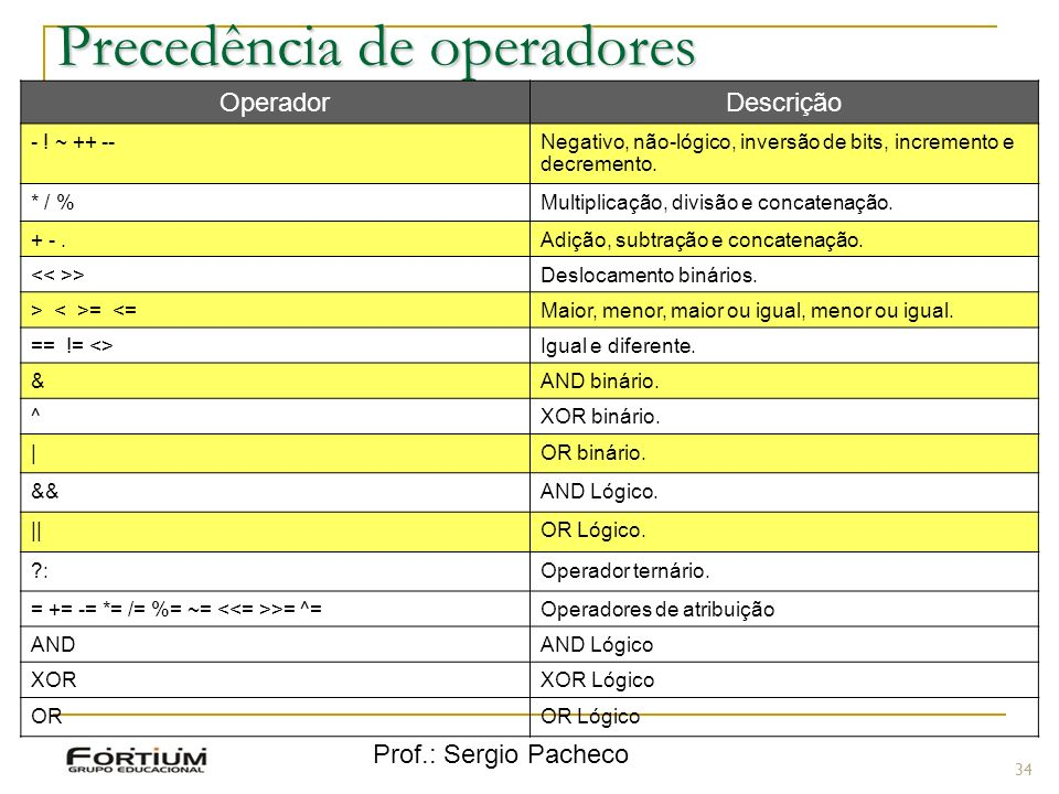 Prof.: Sergio Pacheco Precedência de operadores 34 OperadorDescrição - ! ~ ++ --Negativo, não-lógico, inversão de bits, incremento e decremento. * / %