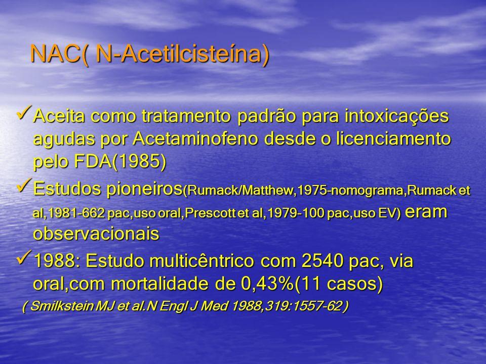 NAC( N-Acetilcisteína) Aceita como tratamento padrão para intoxicações agudas por Acetaminofeno desde o licenciamento pelo FDA(1985) Aceita como trata