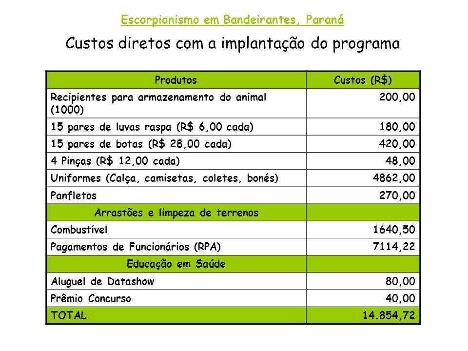 Custos diretos com a implantação do programa ProdutosCustos (R$) Recipientes para armazenamento do animal (1000) 200,00 15 pares de luvas raspa (R$ 6,