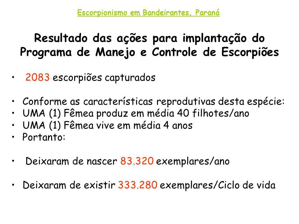 Resultado das ações para implantação do Programa de Manejo e Controle de Escorpiões 2083 escorpiões capturados Conforme as características reprodutiva