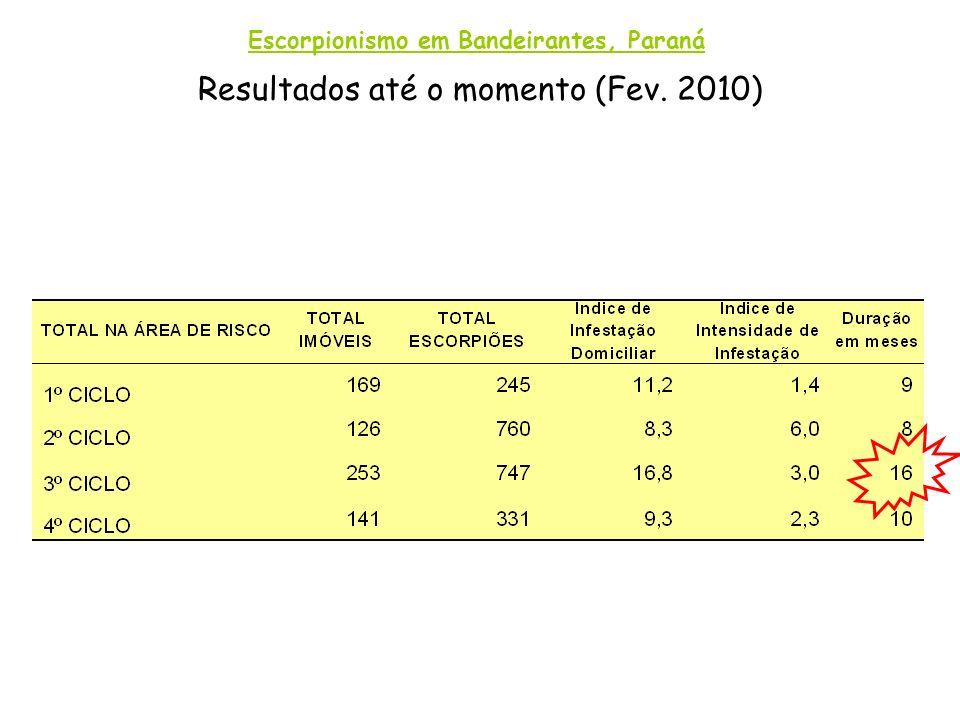 Escorpionismo em Bandeirantes, Paraná Resultados até o momento (Fev. 2010)