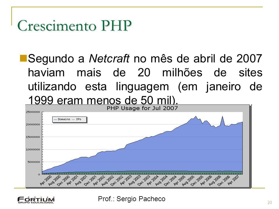 Prof.: Sergio Pacheco Crescimento PHP Segundo a Netcraft no mês de abril de 2007 haviam mais de 20 milhões de sites utilizando esta linguagem (em jane