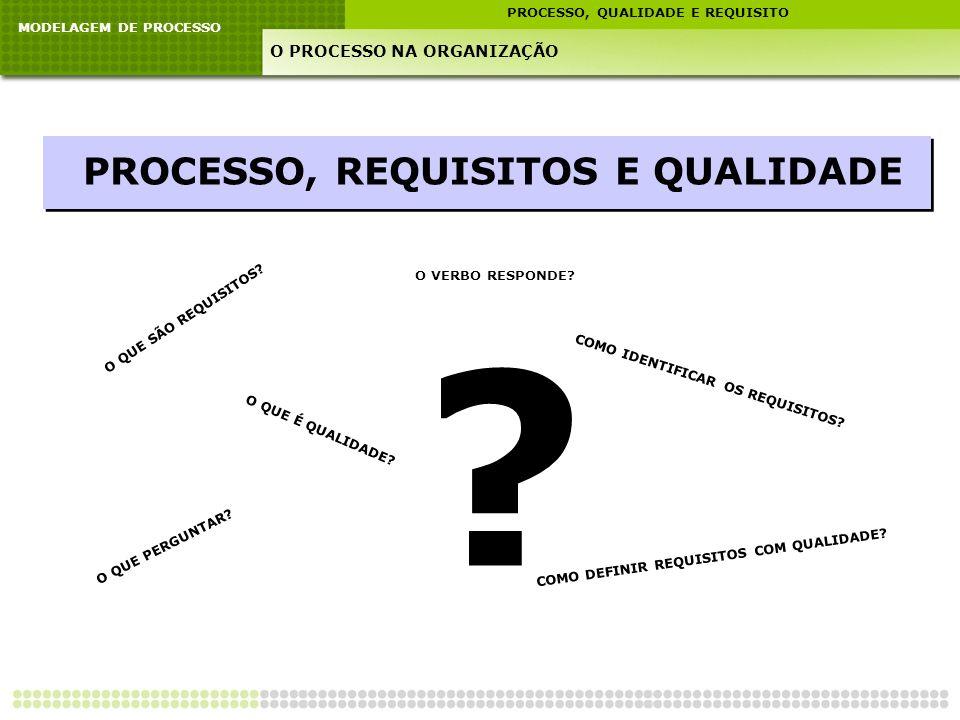 MODELAGEM DE PROCESSO PROCESSO, QUALIDADE E REQUISITO O PROCESSO NA ORGANIZAÇÃO PROCESSO, REQUISITOS E QUALIDADE ? O QUE SÃO REQUISITOS? COMO IDENTIFI