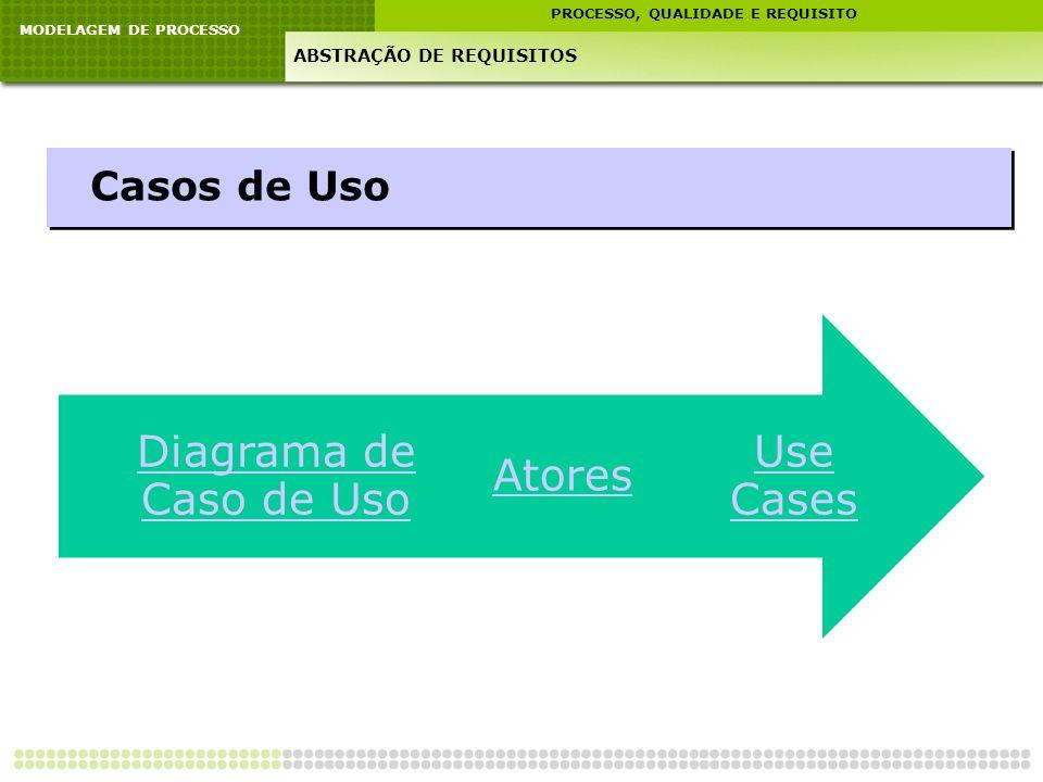 MODELAGEM DE PROCESSO PROCESSO, QUALIDADE E REQUISITO ABSTRAÇÃO DE REQUISITOS Casos de Uso Use Cases Atores Diagrama de Caso de Uso