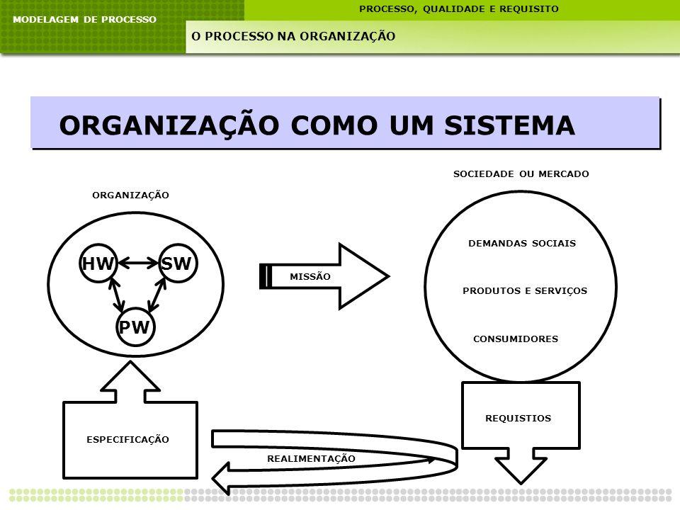 MODELAGEM DE PROCESSO PROCESSO, QUALIDADE E REQUISITO O PROCESSO NA ORGANIZAÇÃO ORGANIZAÇÃO COMO UM SISTEMA HWSW PW ORGANIZAÇÃO MISSÃO SOCIEDADE OU ME