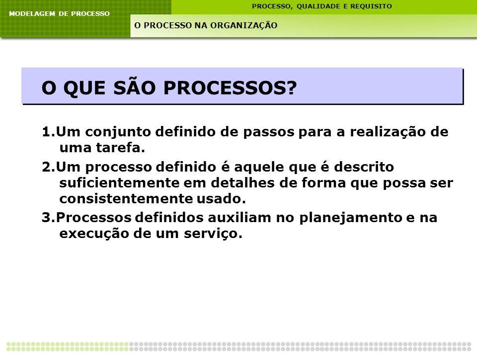 MODELAGEM DE PROCESSO PROCESSO, QUALIDADE E REQUISITO O PROCESSO NA ORGANIZAÇÃO O QUE SÃO PROCESSOS? 1.Um conjunto definido de passos para a realizaçã