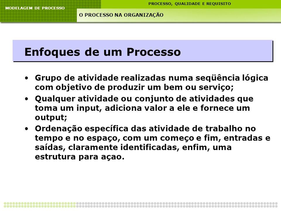 MODELAGEM DE PROCESSO PROCESSO, QUALIDADE E REQUISITO O PROCESSO NA ORGANIZAÇÃO Enfoques de um Processo Grupo de atividade realizadas numa seqüência l