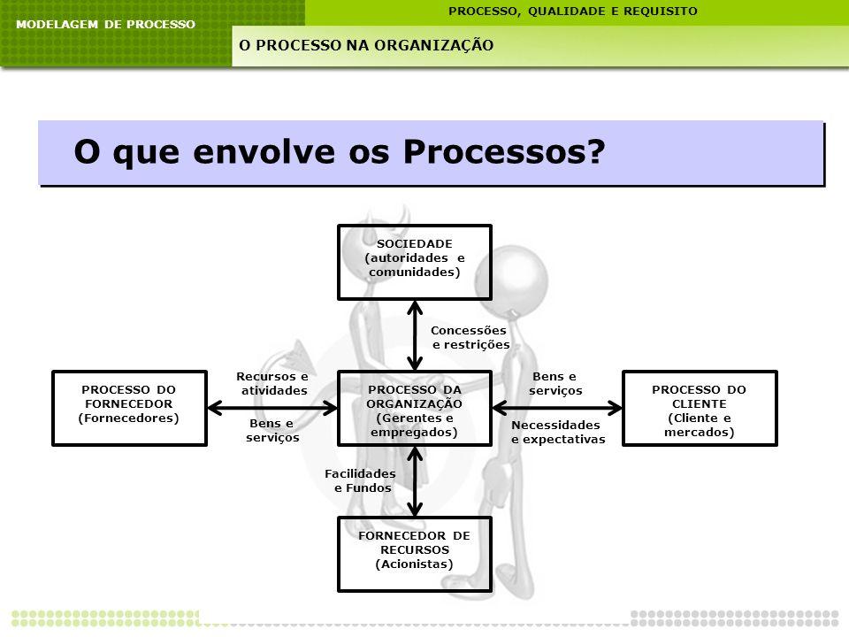 MODELAGEM DE PROCESSO PROCESSO, QUALIDADE E REQUISITO O PROCESSO NA ORGANIZAÇÃO O que envolve os Processos? SOCIEDADE (autoridades e comunidades) PROC