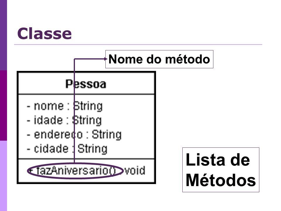 Lista de Métodos Nome do método Classe