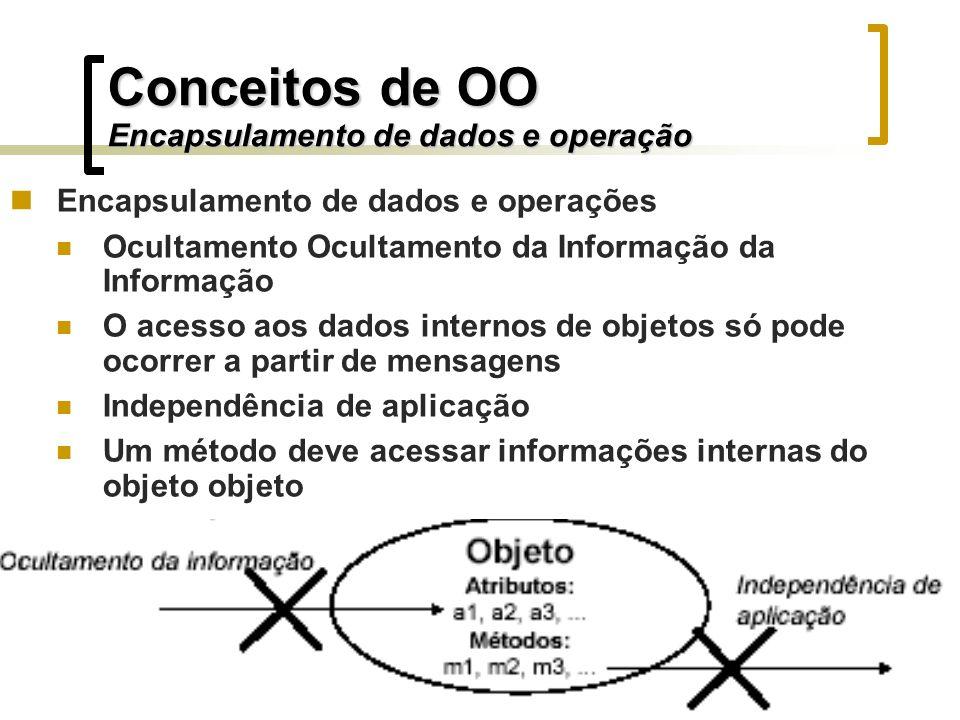 Encapsulamento de dados e operações Ocultamento Ocultamento da Informação da Informação O acesso aos dados internos de objetos só pode ocorrer a parti