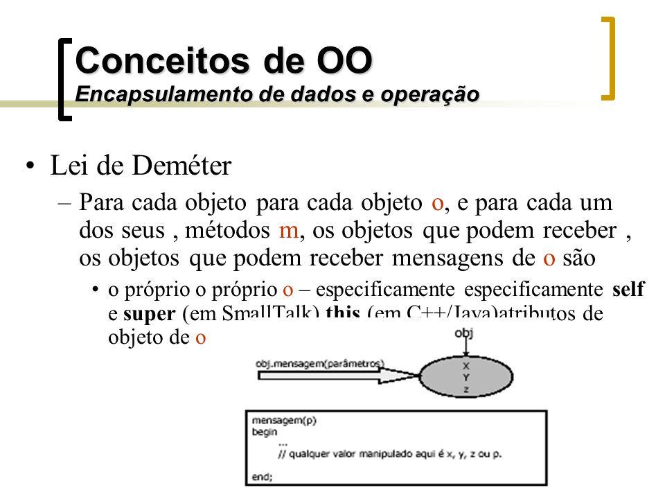 Conceitos de OO Encapsulamento de dados e operação Lei de Deméter –Para cada objeto para cada objeto o, e para cada um dos seus, métodos m, os objetos