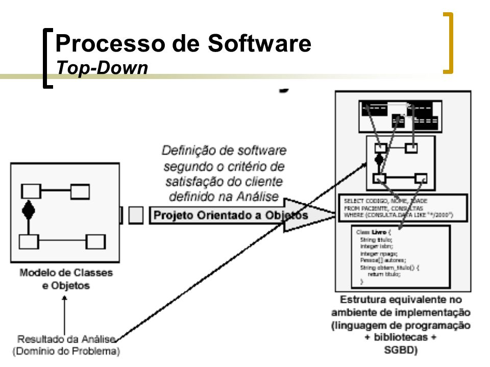 Processo de Software Top-Down