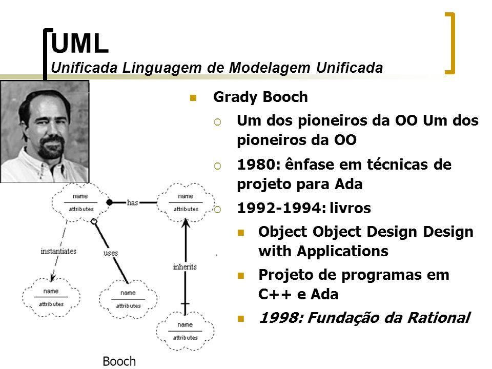 Grady Booch Um dos pioneiros da OO Um dos pioneiros da OO 1980: ênfase em técnicas de projeto para Ada 1992-1994: livros Object Object Design Design w