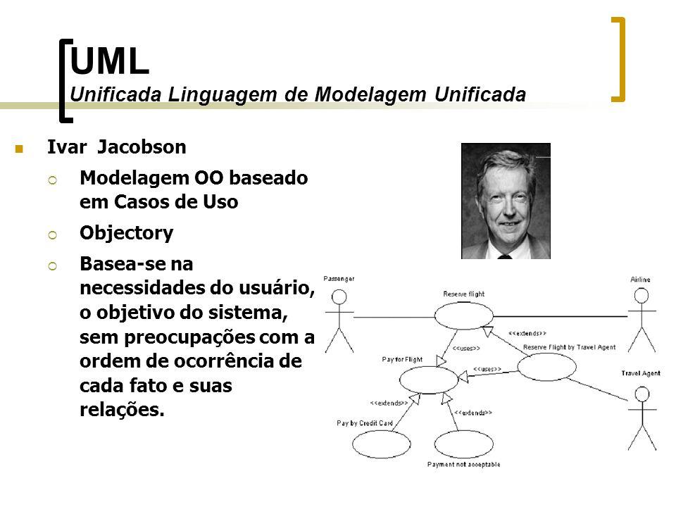 UML Unificada Linguagem de Modelagem Unificada Ivar Jacobson Modelagem OO baseado em Casos de Uso Objectory Basea-se na necessidades do usuário, o obj