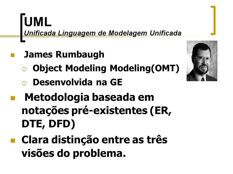 UML Unificada Linguagem de Modelagem Unificada James Rumbaugh Object Modeling Modeling(OMT) Desenvolvida na GE Metodologia baseada em notações pré-exi