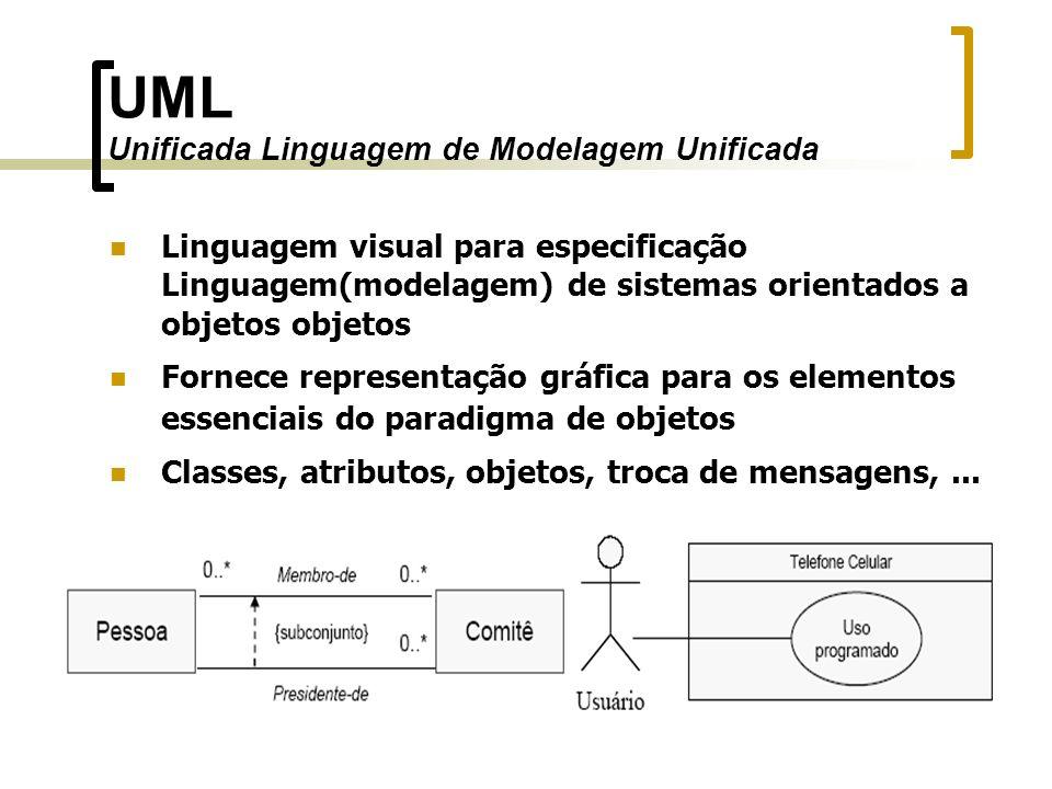 Linguagem visual para especificação Linguagem(modelagem) de sistemas orientados a objetos objetos Fornece representação gráfica para os elementos esse
