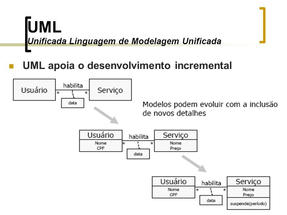 UML Unificada Linguagem de Modelagem Unificada UML apoia o desenvolvimento incremental