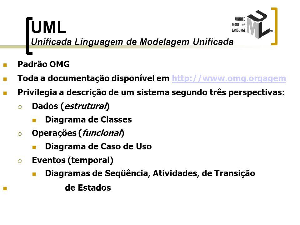 UML Unificada Linguagem de Modelagem Unificada Padrão OMG Toda a documentação disponível em http://www.omg.orgagemhttp://www.omg.orgagem Privilegia a