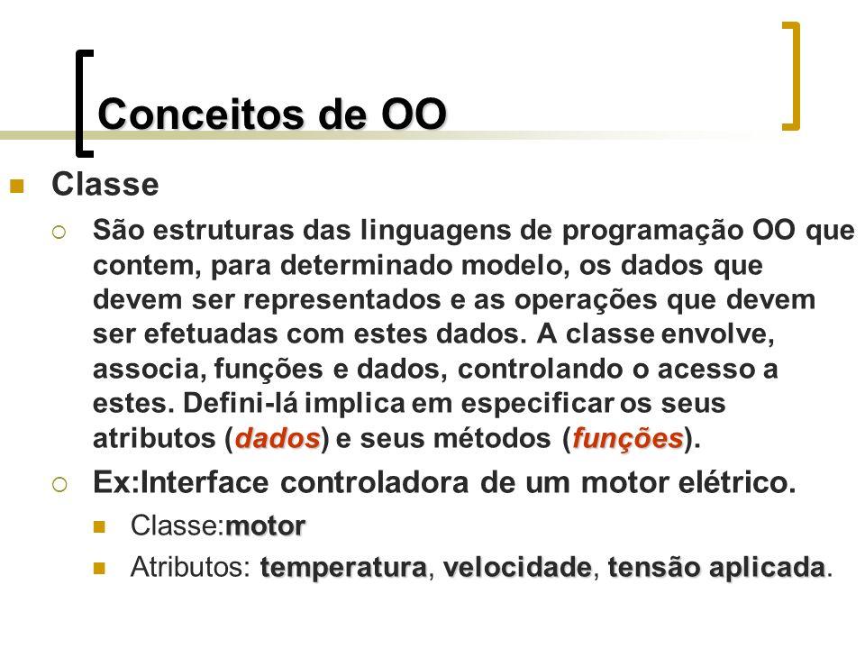 Conceitos de OO Classe dadosfunções São estruturas das linguagens de programação OO que contem, para determinado modelo, os dados que devem ser repres