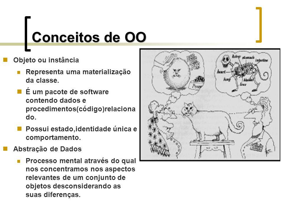 Conceitos de OO Objeto ou instância Representa uma materialização da classe. É um pacote de software contendo dados e procedimentos(código)relaciona d