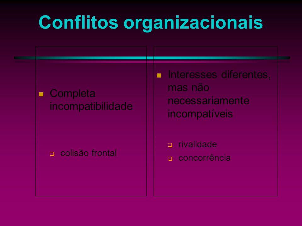 Conflitos organizacionais Conflito significa a existência de idéias, sentimentos, atitudes ou interesses antagônicos e colidentes que podem se chocar.