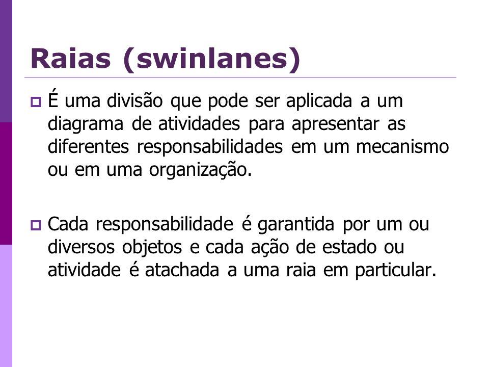 Raias (swinlanes) É uma divisão que pode ser aplicada a um diagrama de atividades para apresentar as diferentes responsabilidades em um mecanismo ou e
