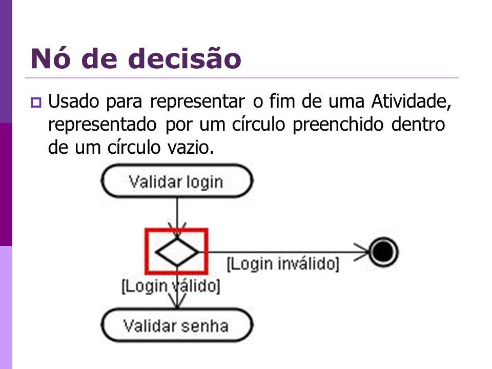 Sincronização de Fluxos Concorrentes Utilizadas para representar a divisão e o reagrupamento de fluxos de controle paralelos.