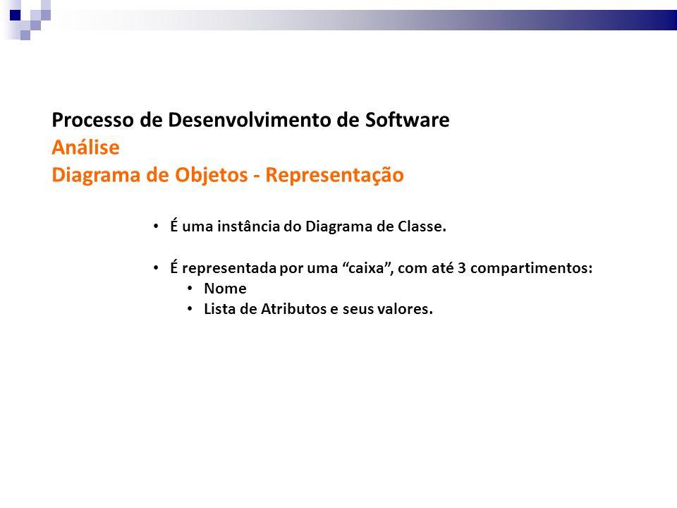 Processo de Desenvolvimento de Software Análise Diagrama de Objetos - Representação É uma instância do Diagrama de Classe. É representada por uma caix