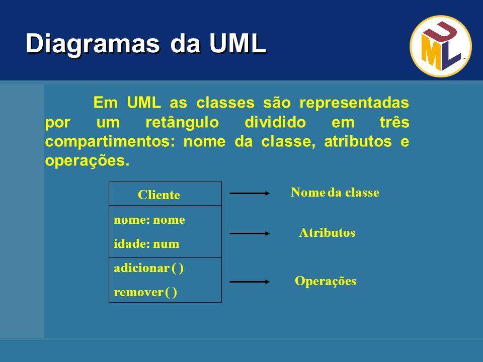 Diagramas da UML OBJETOS São elementos que podemos manipular, acompanhar seu comportamento, criar, destruir, etc.