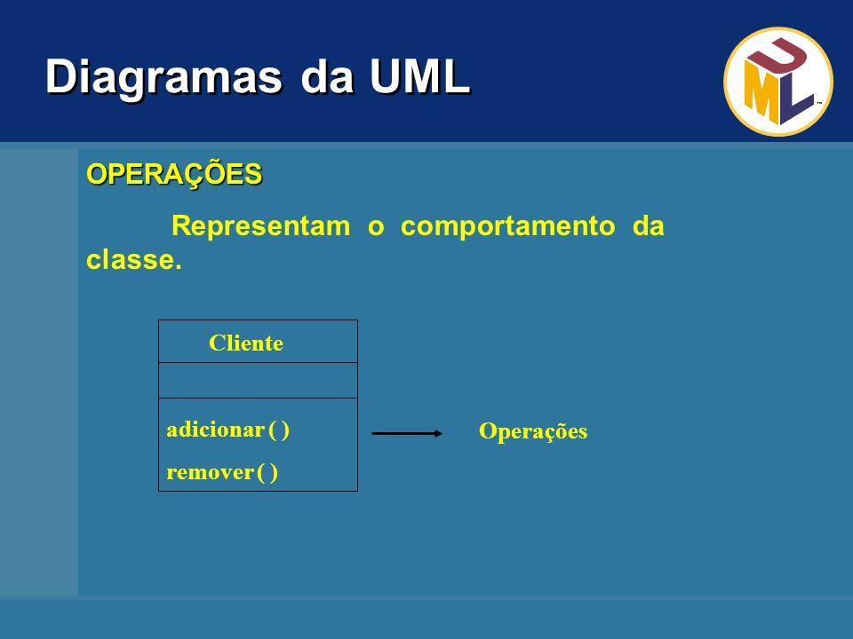 Diagramas da UML Forma origem move() resize() display() Retangulo Círculo raio Quadrado Classe-mãe Classe-filha (retangulo) Classe-filha (forma) Classe-mãe Classe-filha (forma) Exemplo: