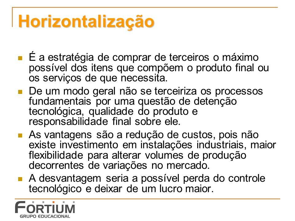 Horizontalização É a estratégia de comprar de terceiros o máximo possível dos itens que compõem o produto final ou os serviços de que necessita.