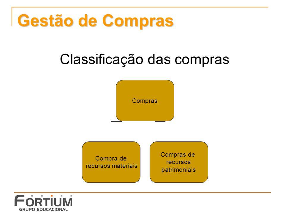 Gestão de Compras Classificação das compras Compras Compra de recursos materiais Compras de recursos patrimoniais