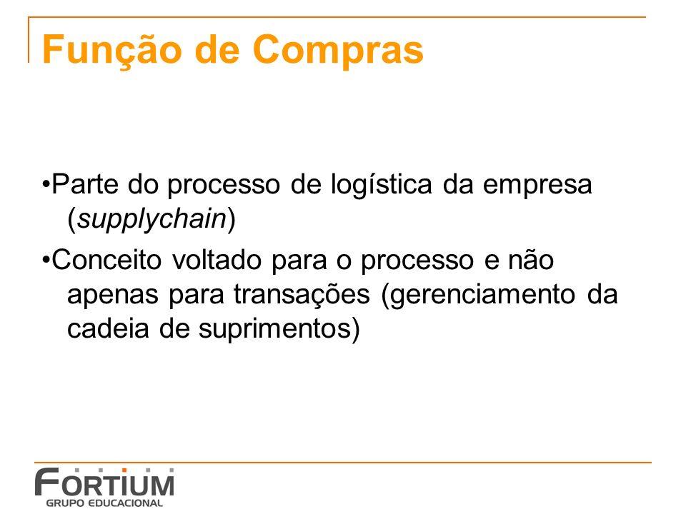 Função de Compras Parte do processo de logística da empresa (supplychain) Conceito voltado para o processo e não apenas para transações (gerenciamento da cadeia de suprimentos)
