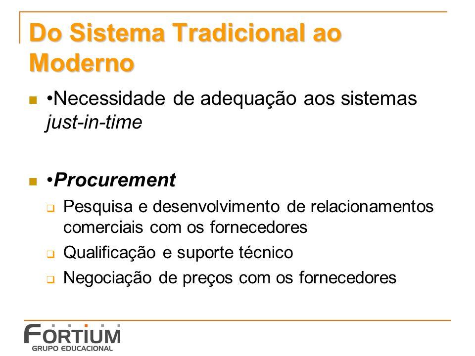 Do Sistema Tradicional ao Moderno Necessidade de adequação aos sistemas just-in-time Procurement Pesquisa e desenvolvimento de relacionamentos comerciais com os fornecedores Qualificação e suporte técnico Negociação de preços com os fornecedores