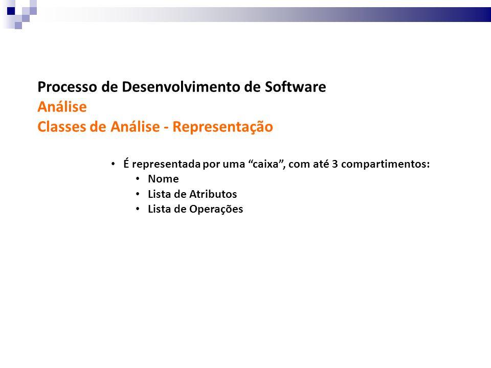 Processo de Desenvolvimento de Software Análise Classes de Análise - Representação É representada por uma caixa, com até 3 compartimentos: Nome Lista