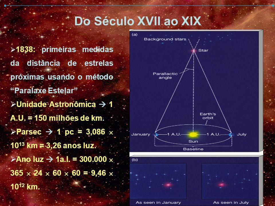 Do Século XVII ao XIX 1838: primeiras medidas da distância de estrelas próximas usando o método Paralaxe Estelar Unidade Astronômica 1 A.U. = 150 milh