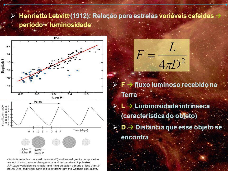 Henrietta Leavitt (1912): Relação para estrelas variáveis cefeidas período × luminosidade F fluxo luminoso recebido na Terra L Luminosidade intrínseca