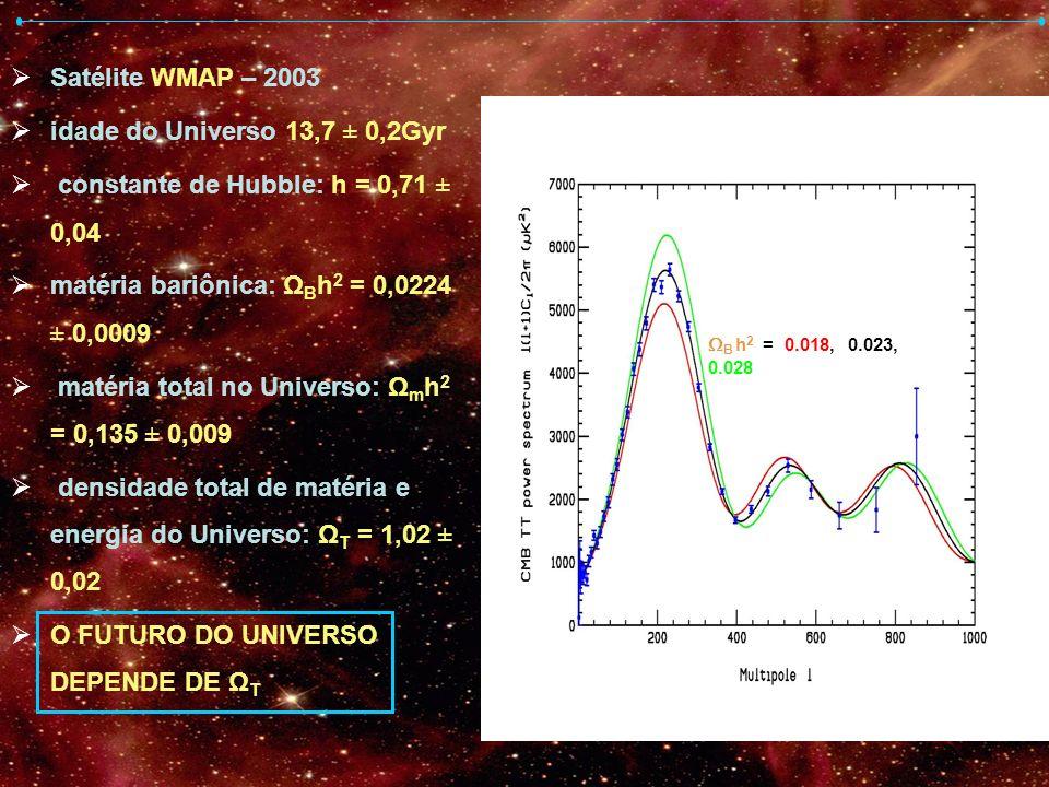 Satélite WMAP – 2003 idade do Universo 13,7 ± 0,2Gyr constante de Hubble: h = 0,71 ± 0,04 matéria bariônica: Ω B h 2 = 0,0224 ± 0,0009 matéria total n