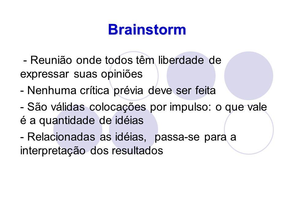 Brainstorm - Reunião onde todos têm liberdade de expressar suas opiniões - Nenhuma crítica prévia deve ser feita - São válidas colocações por impulso: