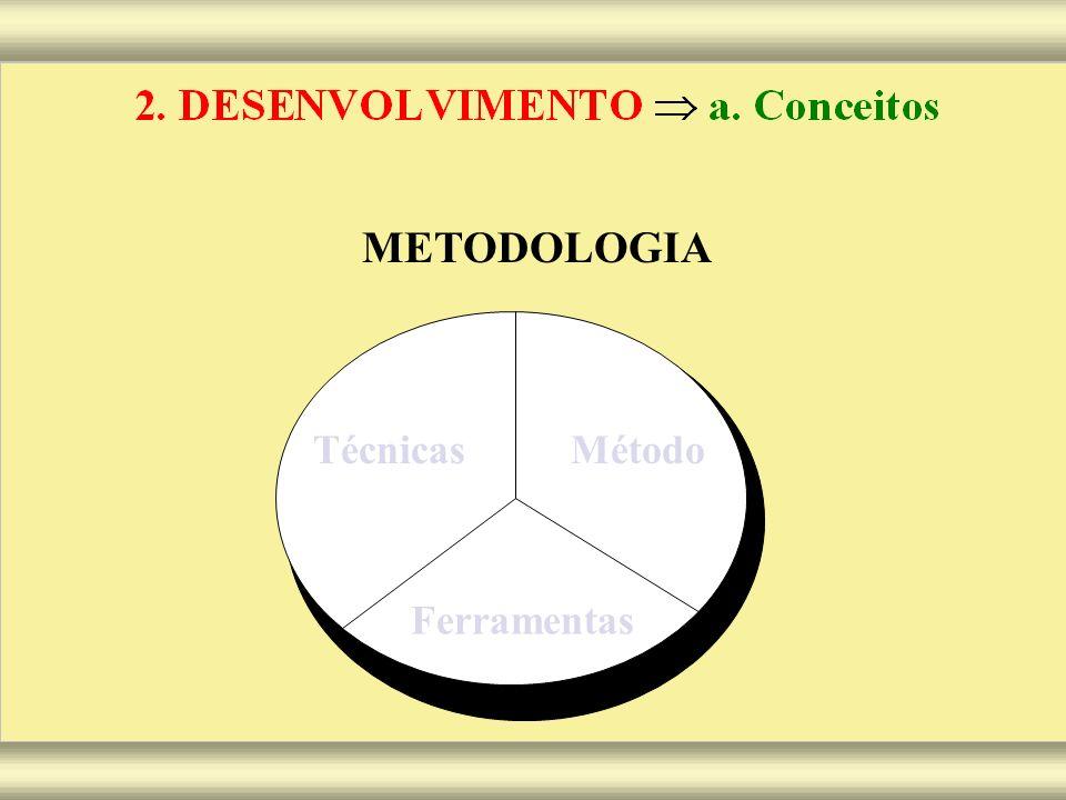 METODOLOGIA TécnicasMétodo Ferramentas