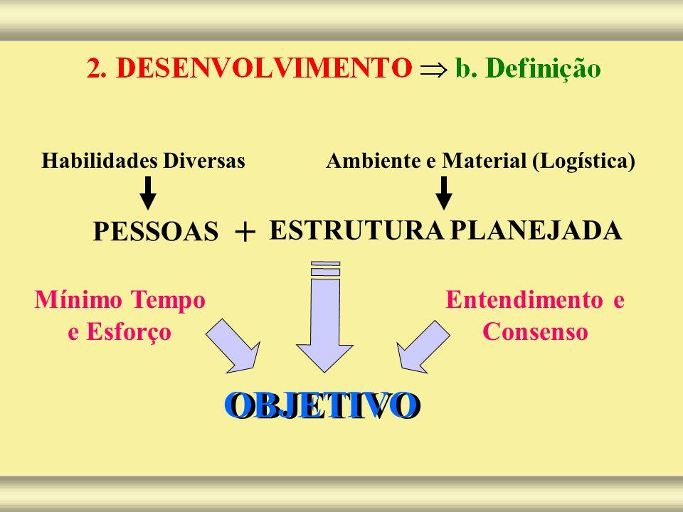 PESSOAS ESTRUTURA PLANEJADA + Habilidades DiversasAmbiente e Material (Logística) OBJETIVO Mínimo Tempo e Esforço Entendimento e Consenso